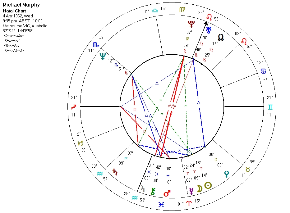 The Birth Chart Uranus Rising