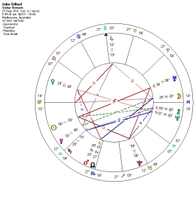 Julia Gillard Birthday 2012 SF chart