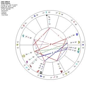 Julia Gillard Birthday 2012 SF chart
