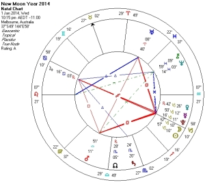 New Moon Year 2014